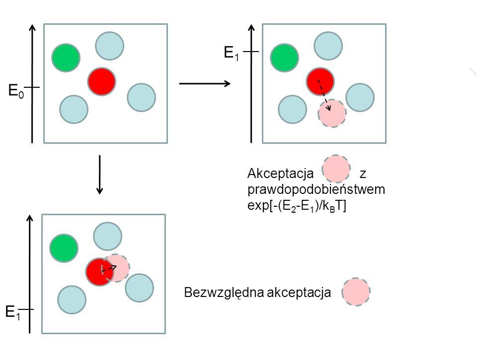 E1 E0 E1 Akceptacja z prawdopodobieństwem exp[-(E2-E1)/kBT]